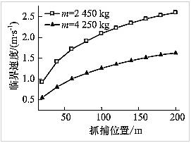 不同抓捕位置处的临界速度曲线