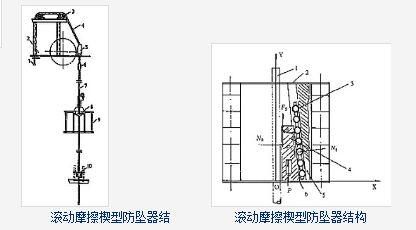 防坠器使用原理图